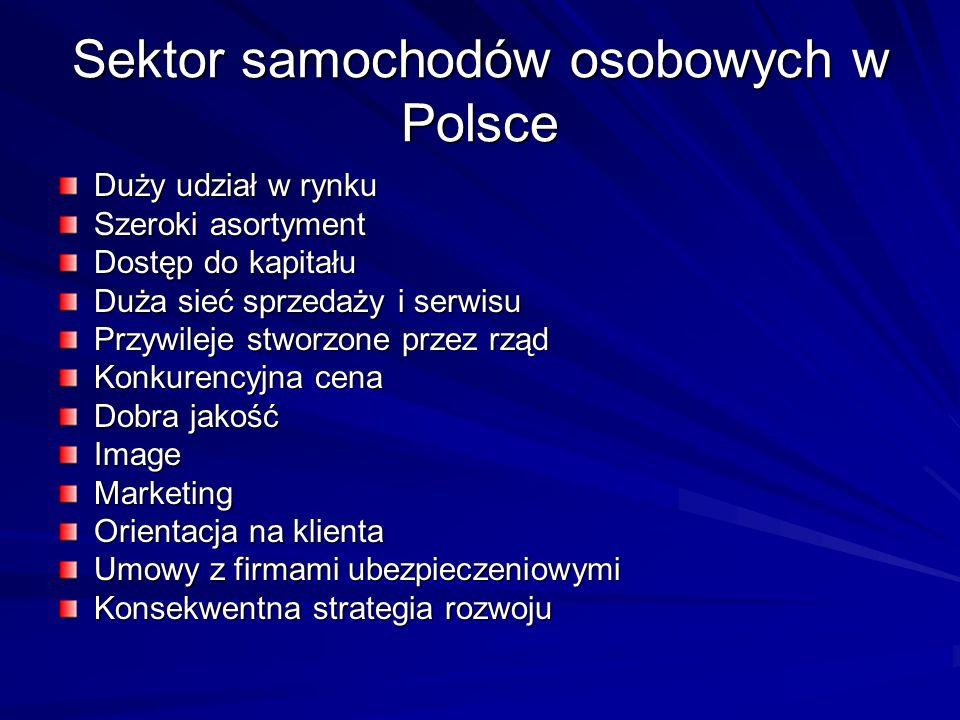Sektor samochodów osobowych w Polsce Duży udział w rynku Szeroki asortyment Dostęp do kapitału Duża sieć sprzedaży i serwisu Przywileje stworzone prze