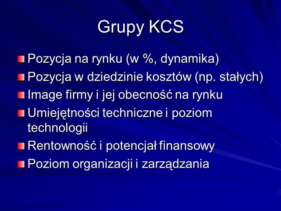 Grupy KCS Pozycja na rynku (w %, dynamika) Pozycja w dziedzinie kosztów (np. stałych) Image firmy i jej obecność na rynku Umiejętności techniczne i po