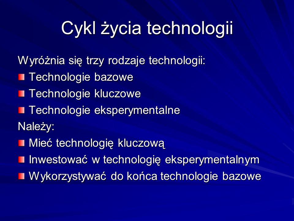 Cykl życia technologii Wyróżnia się trzy rodzaje technologii: Technologie bazowe Technologie kluczowe Technologie eksperymentalne Należy: Mieć technol