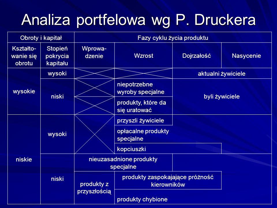 Analiza portfelowa wg P. Druckera Obroty i kapitałFazy cyklu życia produktu Kształto- wanie się obrotu Stopień pokrycia kapitału Wprowa- dzenieWzrostD