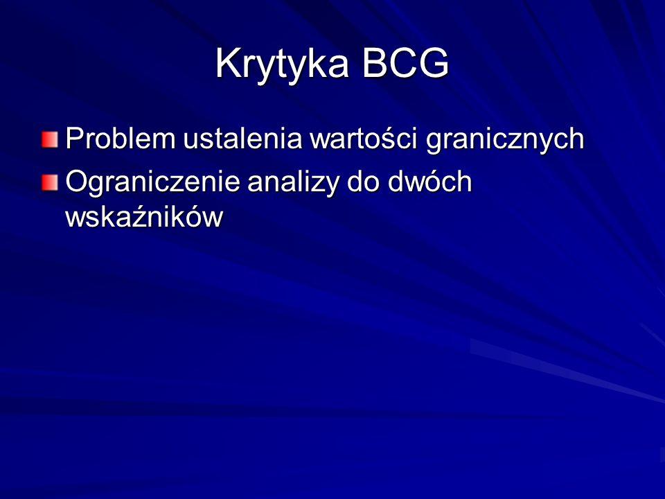 Krytyka BCG Problem ustalenia wartości granicznych Ograniczenie analizy do dwóch wskaźników