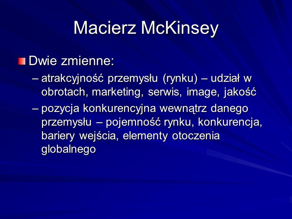 Macierz McKinsey Dwie zmienne: –atrakcyjność przemysłu (rynku) – udział w obrotach, marketing, serwis, image, jakość –pozycja konkurencyjna wewnątrz d