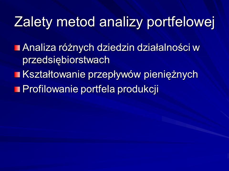 Zalety metod analizy portfelowej Analiza różnych dziedzin działalności w przedsiębiorstwach Kształtowanie przepływów pieniężnych Profilowanie portfela