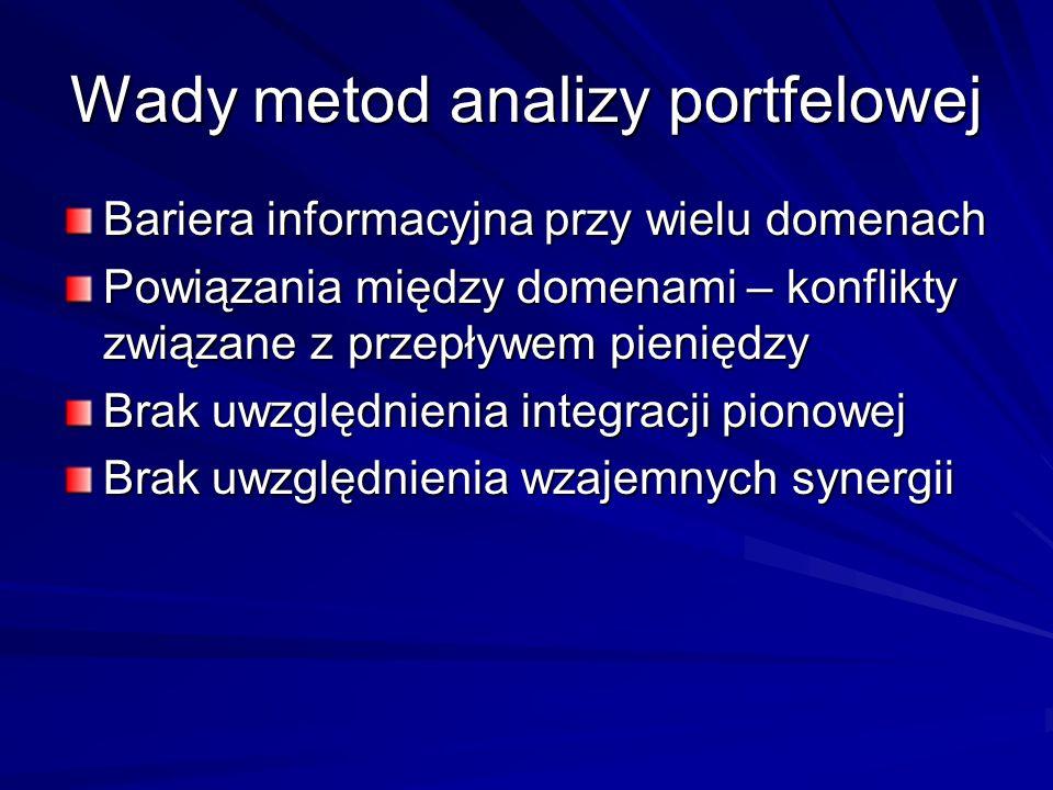 Wady metod analizy portfelowej Bariera informacyjna przy wielu domenach Powiązania między domenami – konflikty związane z przepływem pieniędzy Brak uw