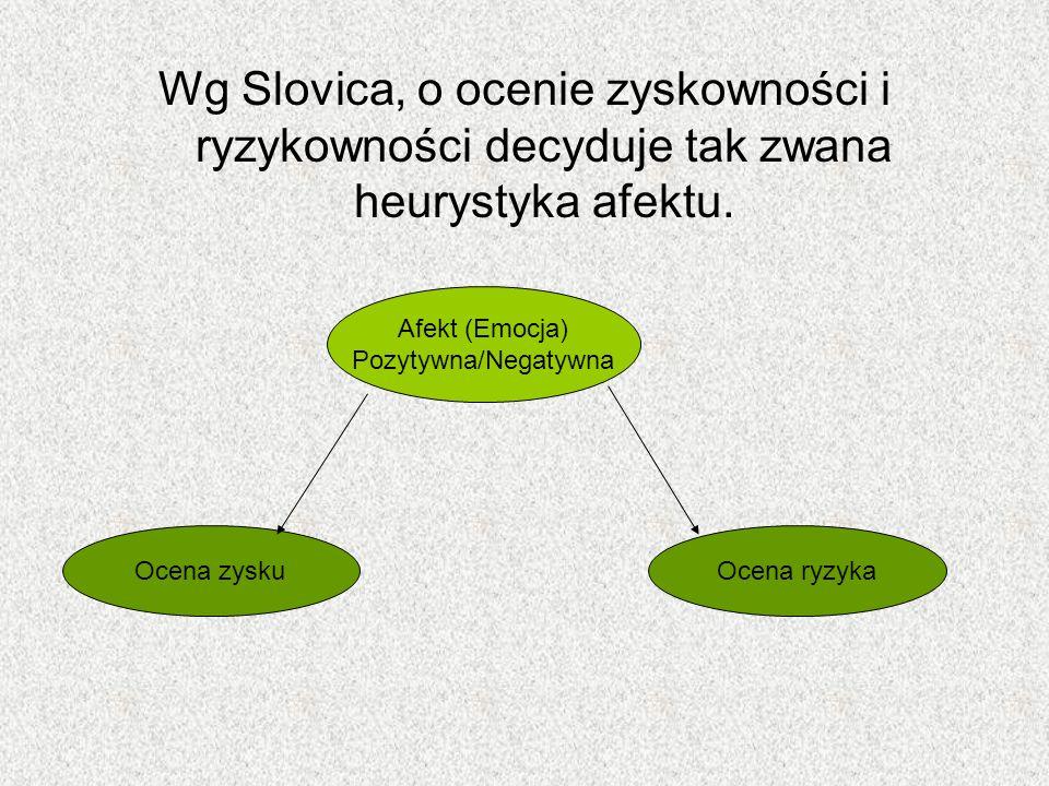 Wg Slovica, o ocenie zyskowności i ryzykowności decyduje tak zwana heurystyka afektu. Afekt (Emocja) Pozytywna/Negatywna Ocena zyskuOcena ryzyka
