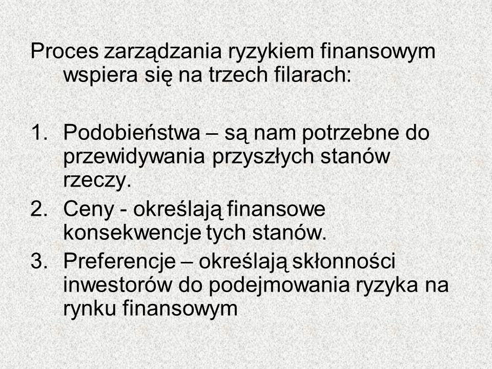 Proces zarządzania ryzykiem finansowym wspiera się na trzech filarach: 1.Podobieństwa – są nam potrzebne do przewidywania przyszłych stanów rzeczy. 2.