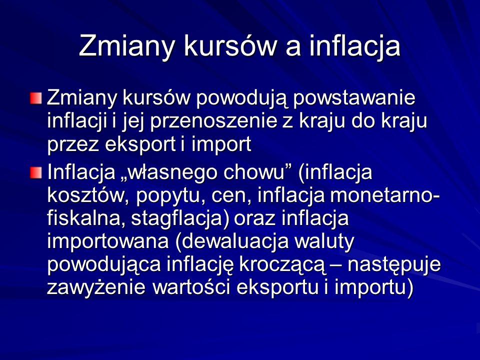 Zmiany kursów a inflacja Zmiany kursów powodują powstawanie inflacji i jej przenoszenie z kraju do kraju przez eksport i import Inflacja własnego chow