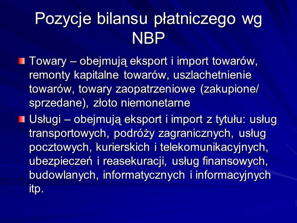 Pozycje bilansu płatniczego wg NBP Towary – obejmują eksport i import towarów, remonty kapitalne towarów, uszlachetnienie towarów, towary zaopatrzenio