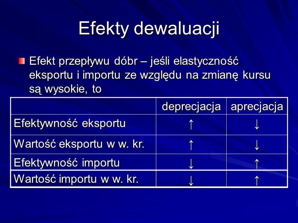 Efekty dewaluacji Efekt przepływu dóbr – jeśli elastyczność eksportu i importu ze względu na zmianę kursu są wysokie, to deprecjacjaaprecjacja Efektyw