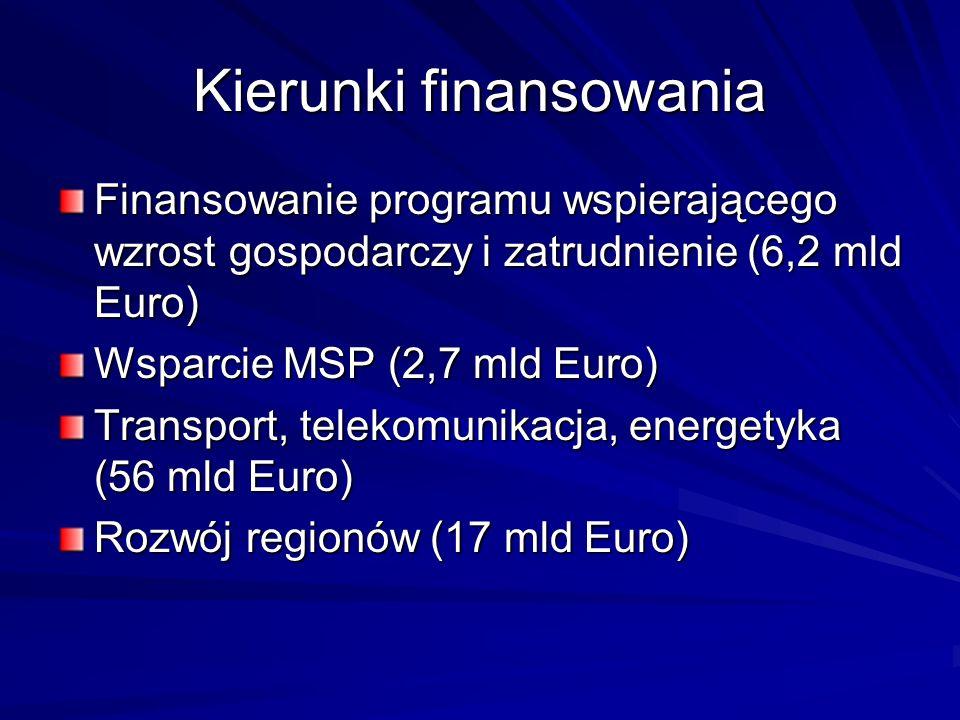Kierunki finansowania Finansowanie programu wspierającego wzrost gospodarczy i zatrudnienie (6,2 mld Euro) Wsparcie MSP (2,7 mld Euro) Transport, tele