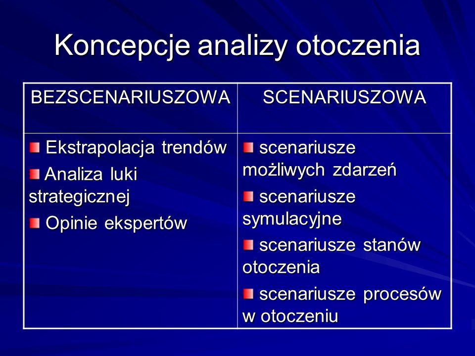 Koncepcje analizy otoczenia BEZSCENARIUSZOWASCENARIUSZOWA Ekstrapolacja trendów Ekstrapolacja trendów Analiza luki strategicznej Analiza luki strategi
