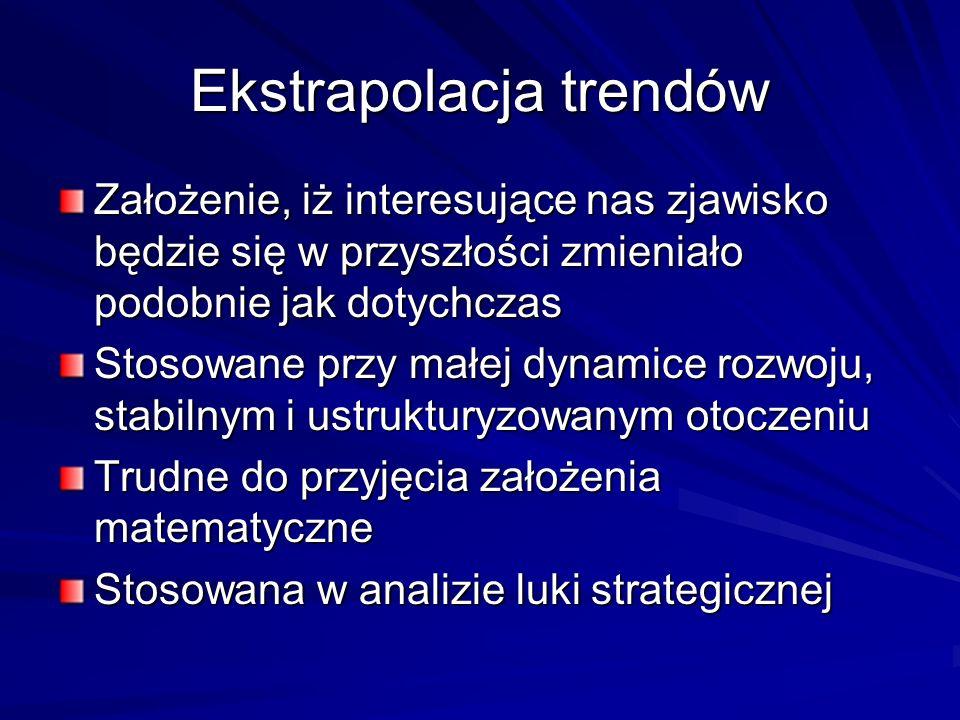 Ekstrapolacja trendów Założenie, iż interesujące nas zjawisko będzie się w przyszłości zmieniało podobnie jak dotychczas Stosowane przy małej dynamice