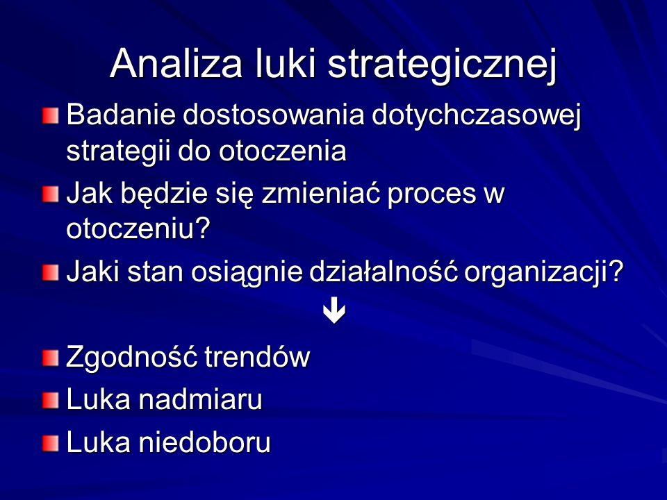 Analiza luki strategicznej Badanie dostosowania dotychczasowej strategii do otoczenia Jak będzie się zmieniać proces w otoczeniu? Jaki stan osiągnie d