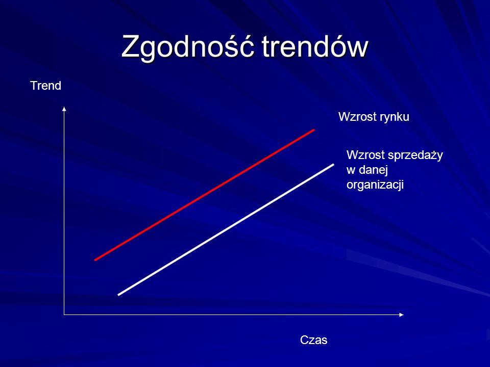 Zgodność trendów Wzrost rynku Wzrost sprzedaży w danej organizacji Czas Trend