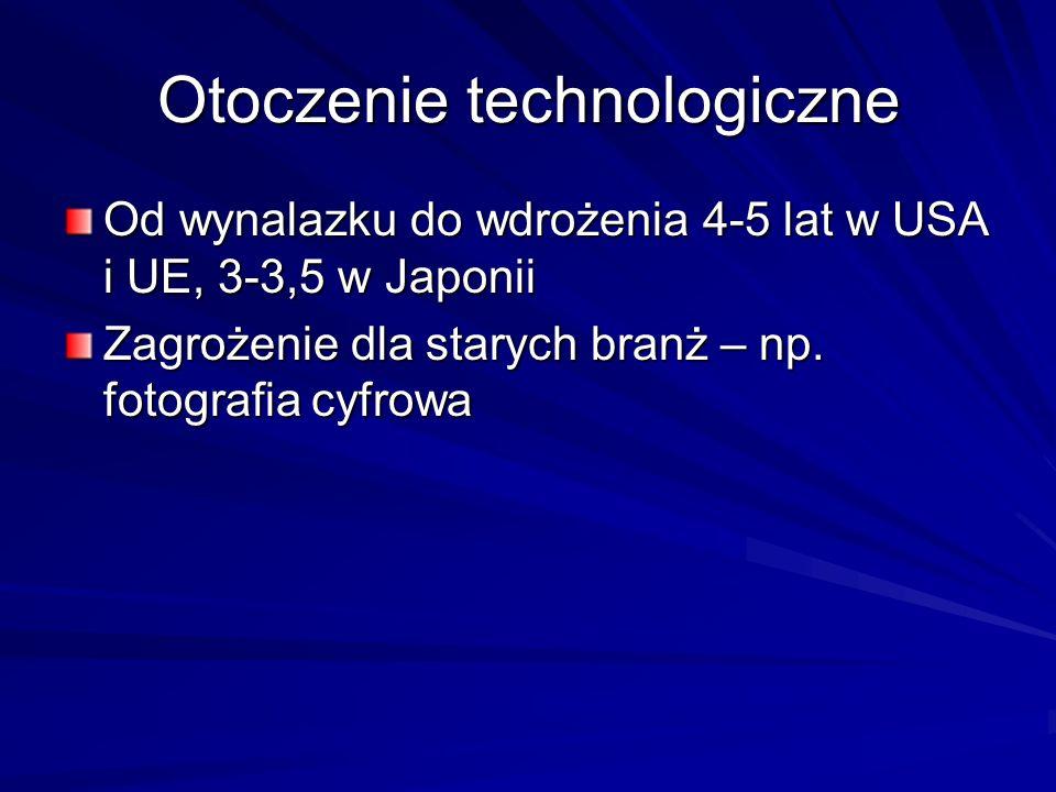 Otoczenie technologiczne Od wynalazku do wdrożenia 4-5 lat w USA i UE, 3-3,5 w Japonii Zagrożenie dla starych branż – np. fotografia cyfrowa