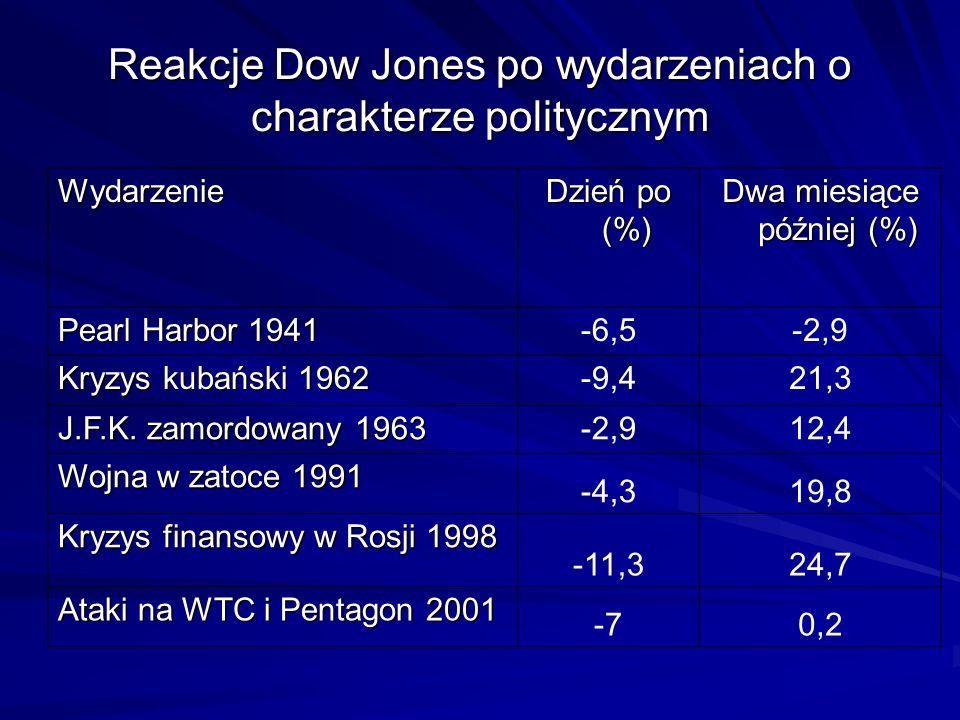 Reakcje Dow Jones po wydarzeniach o charakterze politycznym Wydarzenie Dzień po (%) Dwa miesiące później (%) Pearl Harbor 1941 -6,5-2,9 Kryzys kubańsk