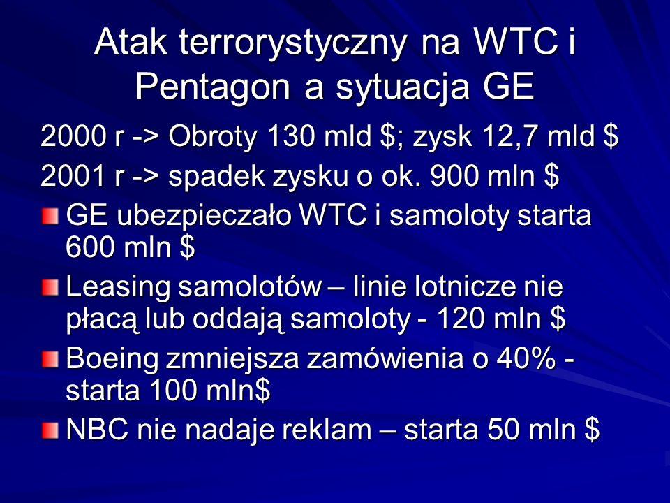 Atak terrorystyczny na WTC i Pentagon a sytuacja GE 2000 r -> Obroty 130 mld $; zysk 12,7 mld $ 2001 r -> spadek zysku o ok. 900 mln $ GE ubezpieczało