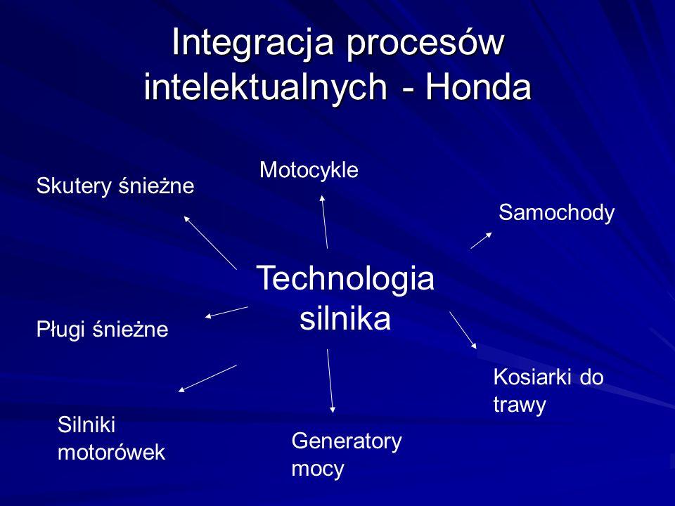 Integracja procesów intelektualnych - Honda Technologia silnika Motocykle Samochody Kosiarki do trawy Generatory mocy Silniki motorówek Skutery śnieżne Pługi śnieżne