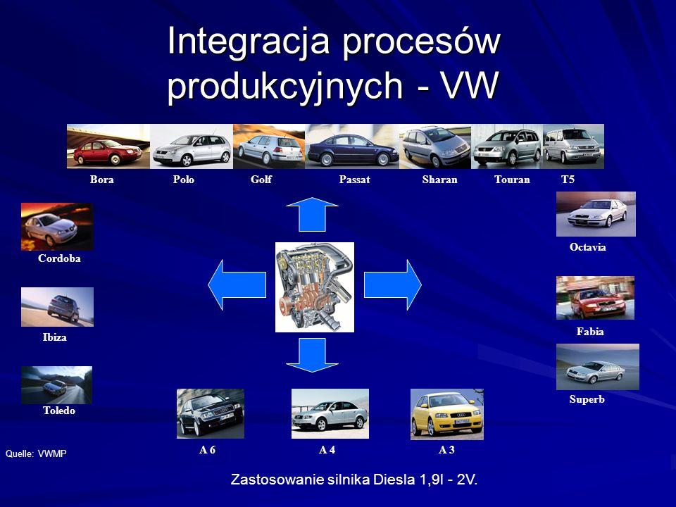 Zastosowanie silnika Diesla 1,9l - 2V. Quelle: VWMP A 6A 4A 3 Cordoba Ibiza Toledo PoloGolfPassatSharanTouranT5BoraOctavia Fabia Superb Integracja pro