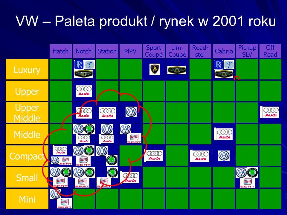 VW – Paleta produkt / rynek w 2001 roku