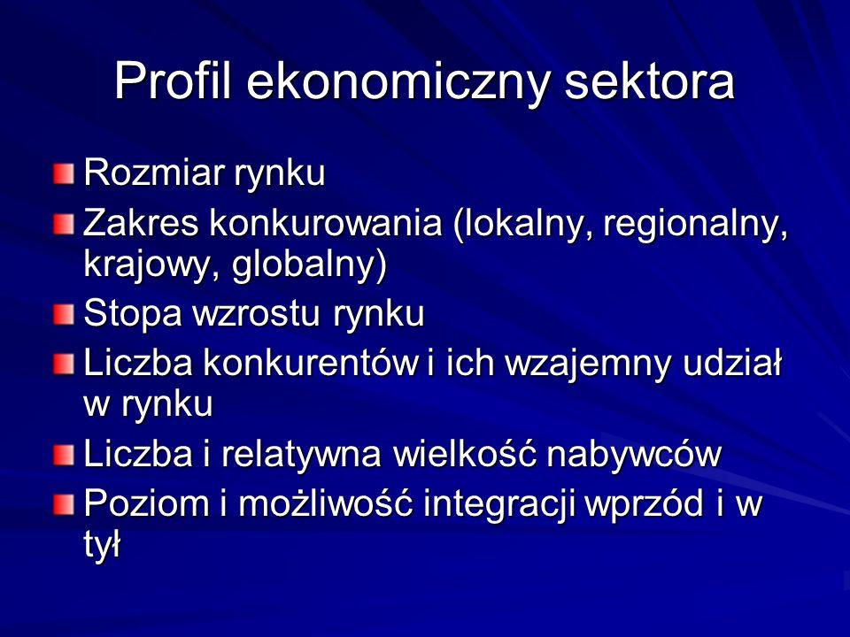 Profil ekonomiczny sektora Rozmiar rynku Zakres konkurowania (lokalny, regionalny, krajowy, globalny) Stopa wzrostu rynku Liczba konkurentów i ich wza