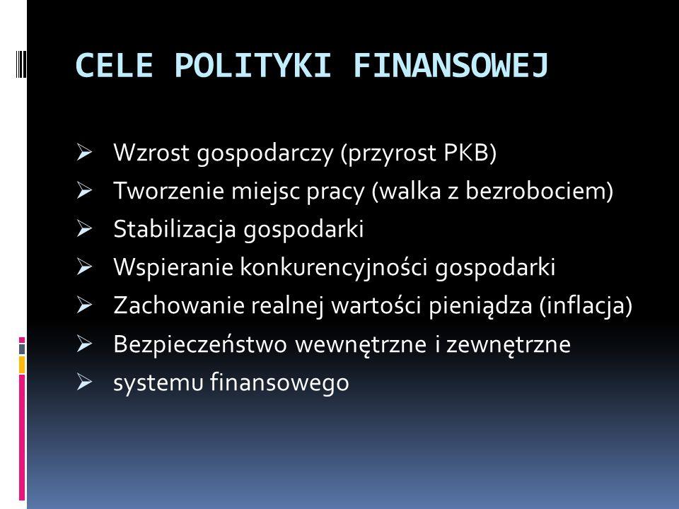 CELE POLITYKI FINANSOWEJ Wzrost gospodarczy (przyrost PKB) Tworzenie miejsc pracy (walka z bezrobociem) Stabilizacja gospodarki Wspieranie konkurencyjności gospodarki Zachowanie realnej wartości pieniądza (inflacja) Bezpieczeństwo wewnętrzne i zewnętrzne systemu finansowego