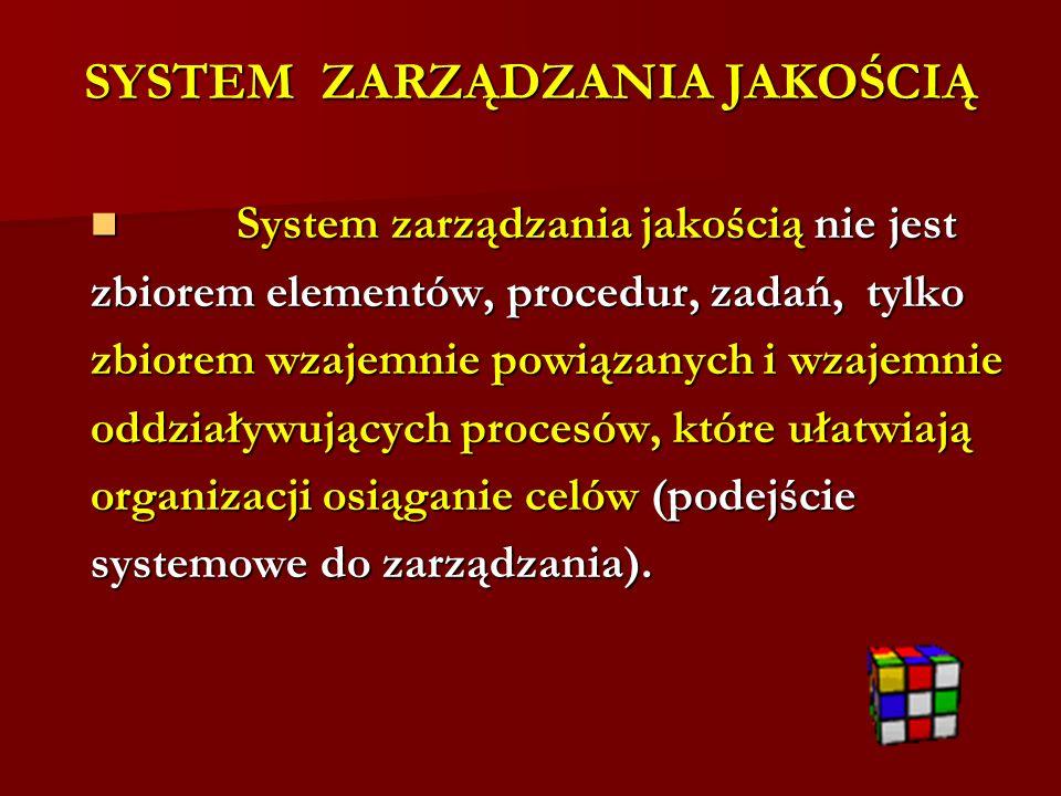 SYSTEM ZARZĄDZANIA JAKOŚCIĄ System zarządzania jakością nie jest System zarządzania jakością nie jest zbiorem elementów, procedur, zadań, tylko zbiorem wzajemnie powiązanych i wzajemnie oddziaływujących procesów, które ułatwiają organizacji osiąganie celów (podejście systemowe do zarządzania).