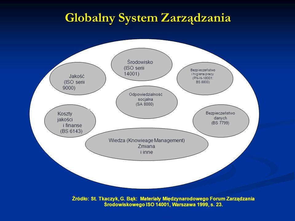 Globalny System Zarządzania Jakość (ISO serii 9000) Koszty jakości i finanse (BS 6143) Środowisko (ISO serii 14001) Bezpieczeństwo i higiena pracy (PN-N-18001: BS 8800) Odpowiedzialność socjalna (SA 8000) Bezpieczeństwo danych (BS 7799) Wiedza (Knowieage Management) Zmiana i inne Źródło: St.