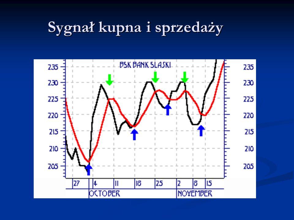 Wady średnich krótkoterminowych Prowadzi do zawierania większej liczby transakcji Prowadzi do zawierania większej liczby transakcji Jeśli średnia jest zbyt czuła, to część przypadkowych, krótkotrwałych ruchów cen wysyła mylne sygnały zmiany trendu Jeśli średnia jest zbyt czuła, to część przypadkowych, krótkotrwałych ruchów cen wysyła mylne sygnały zmiany trendu