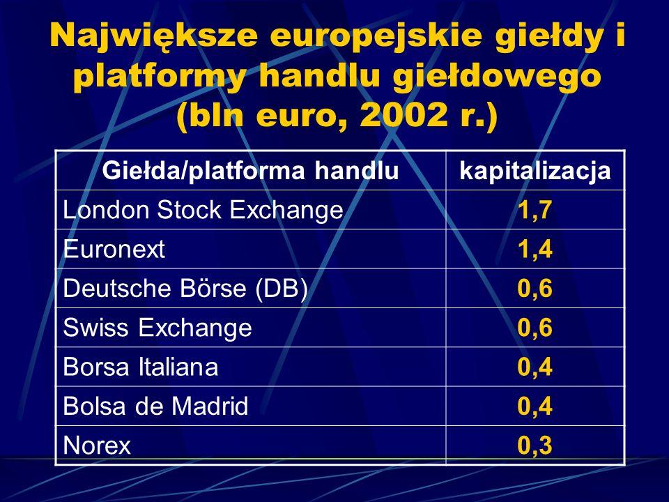 Należą do nich: rynek euroobligacji (Eurobond Market) rynek dalekowschodni (Dragon Market) amerykański rynek obligacji międzynarodowych (Yankee Market