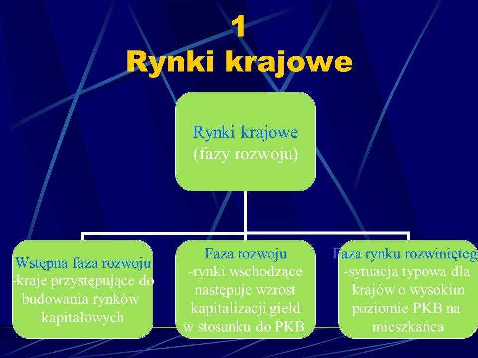 Trójszczeblowa struktura rynku kapitałowego Rynki krajowe- połączone z rynkami zewnętrznymi Rynki pełniące funkcję rynków międzynarodowych Ponadnarodo