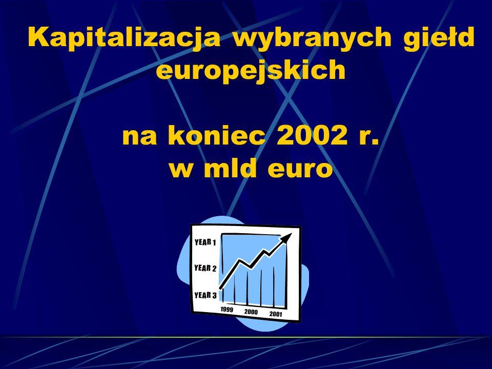 Kapitalizacja wybranych giełd europejskich na koniec 2002 r. w mld euro