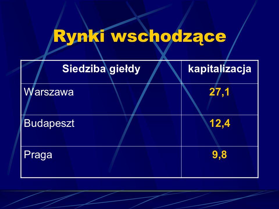 Rynki wschodzące Siedziba giełdykapitalizacja Warszawa27,1 Budapeszt12,4 Praga9,8