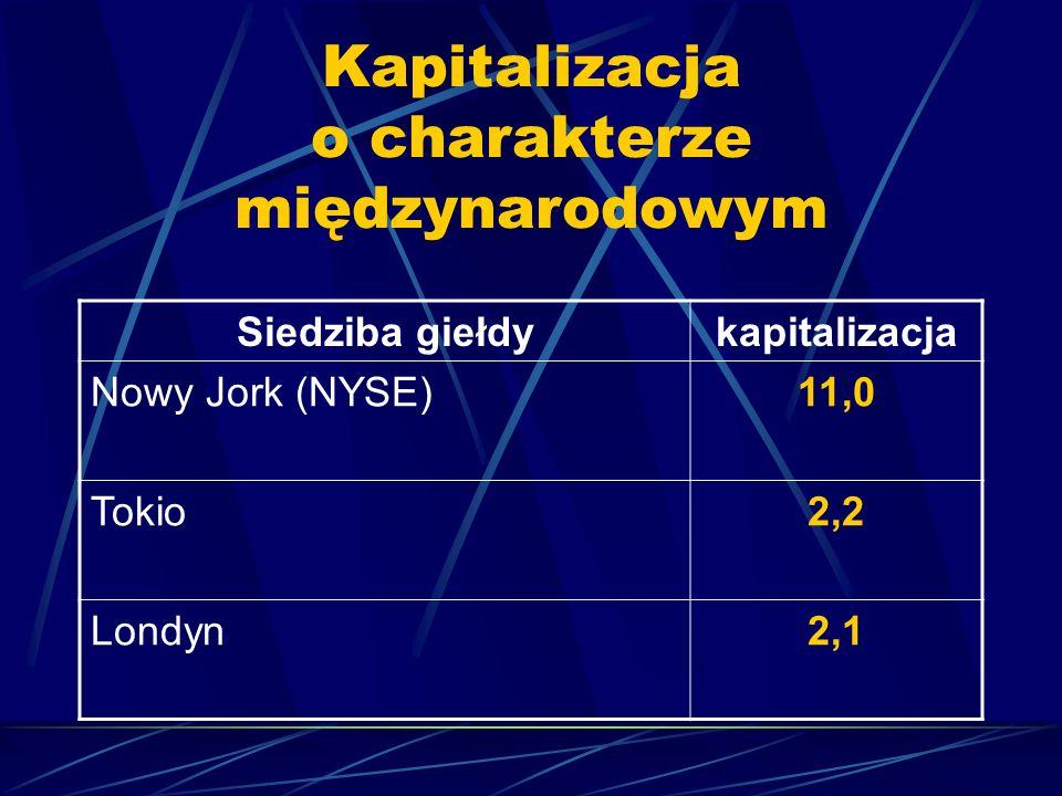 Kapitalizacja o charakterze międzynarodowym Siedziba giełdykapitalizacja Nowy Jork (NYSE)11,0 Tokio2,2 Londyn2,1
