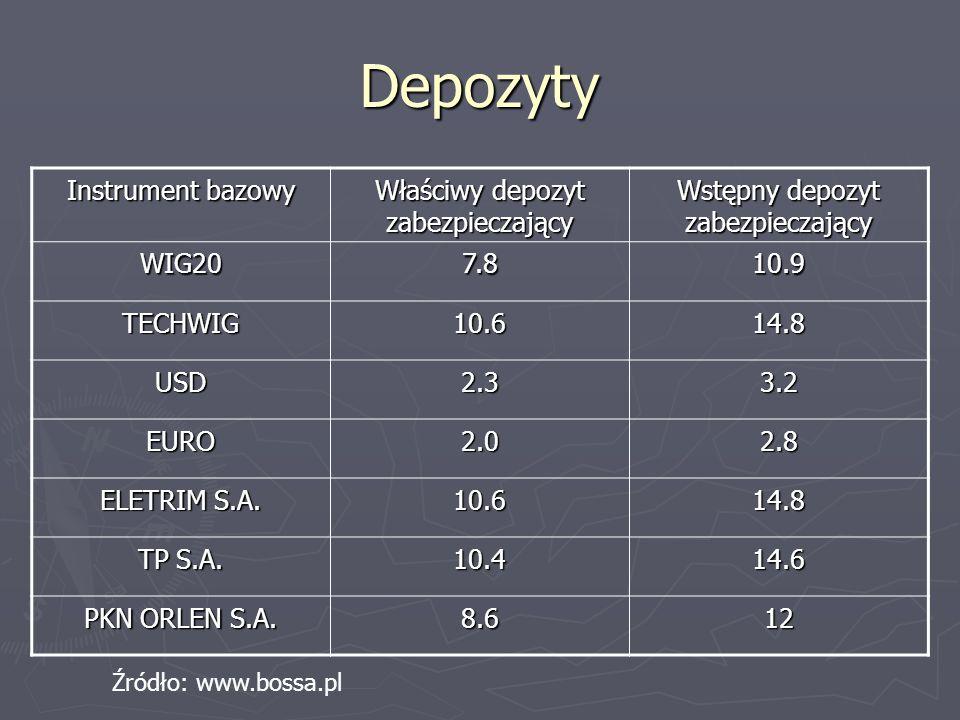 Depozyty Instrument bazowy Właściwy depozyt zabezpieczający Wstępny depozyt zabezpieczający WIG207.810.9 TECHWIG10.614.8 USD2.33.2 EURO2.02.8 ELETRIM