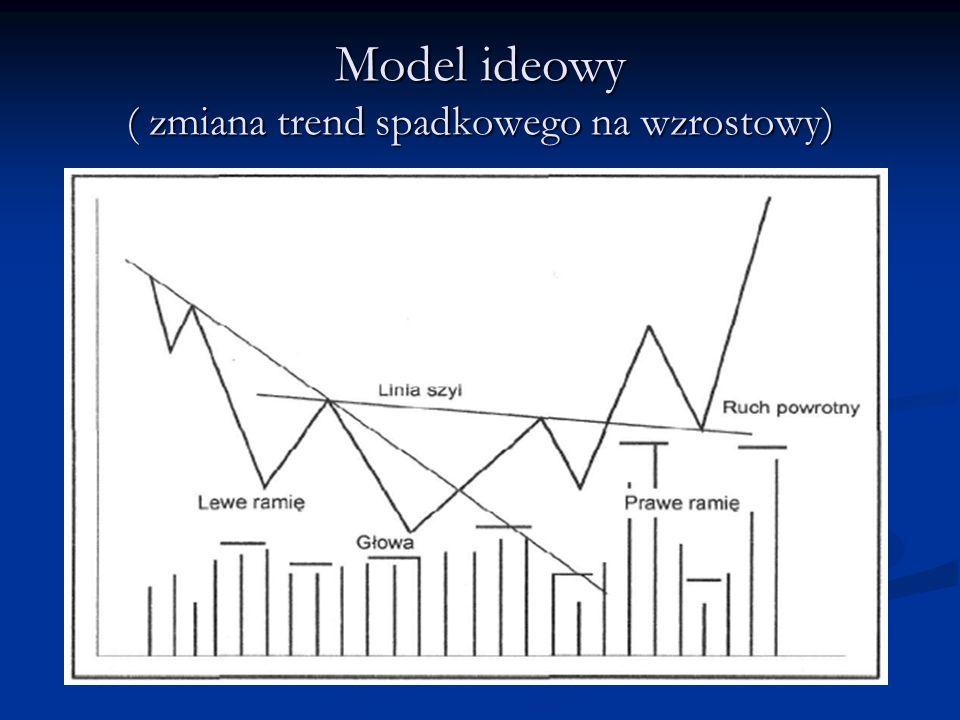 Model ideowy ( zmiana trend spadkowego na wzrostowy)