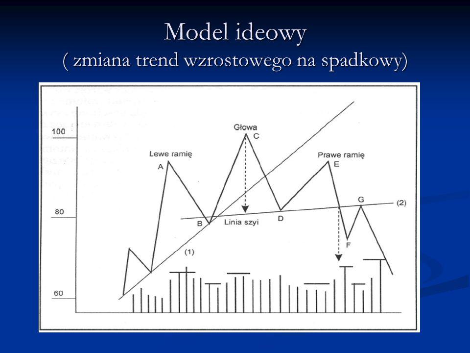 Model ideowy ( zmiana trend wzrostowego na spadkowy)