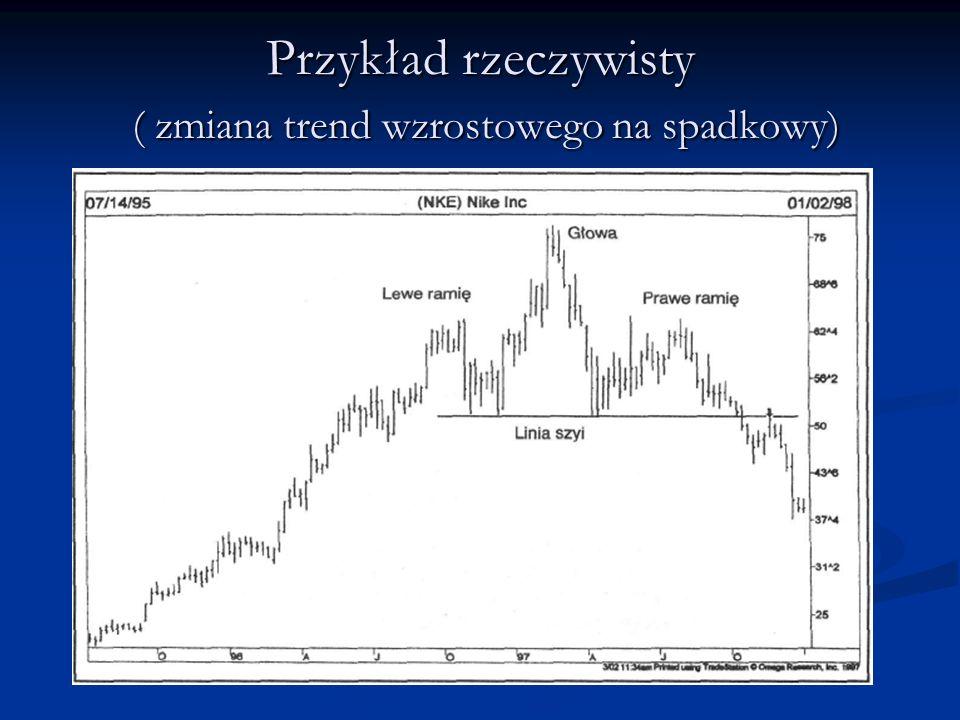 !!.Zmiany wolumenu !!. o dwrócenie trendu wzrostowego.