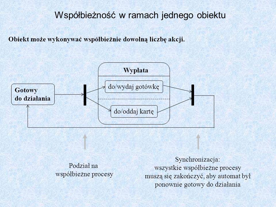 Gotowy do działania Wypłata do/wydaj gotówkę do/oddaj kartę Podział na współbieżne procesy Synchronizacja: wszystkie współbieżne procesy muszą się zak