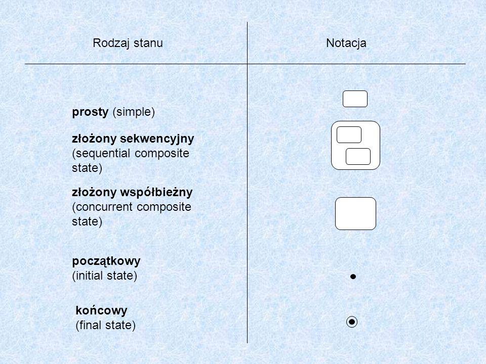 Rodzaj stanuNotacja prosty (simple) złożony sekwencyjny (sequential composite state) złożony współbieżny (concurrent composite state) początkowy (init
