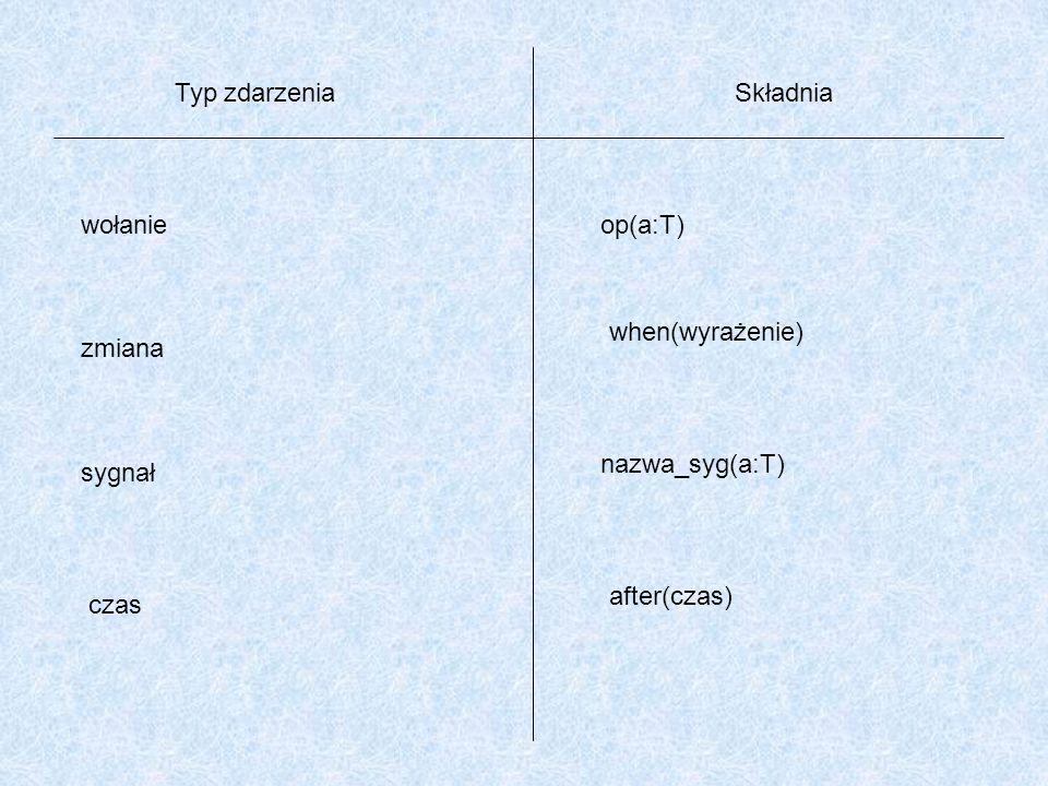 Typ zdarzeniaSkładnia wołanie zmiana sygnał czas op(a:T) when(wyrażenie) nazwa_syg(a:T) after(czas)