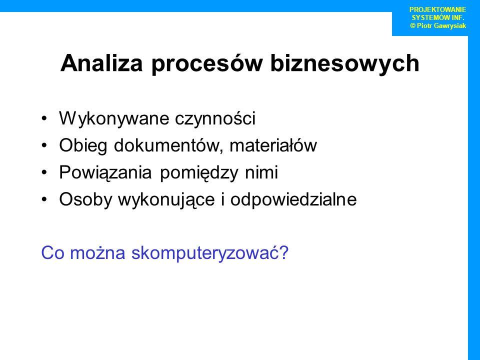 Analiza procesów biznesowych Wykonywane czynności Obieg dokumentów, materiałów Powiązania pomiędzy nimi Osoby wykonujące i odpowiedzialne Co można sko