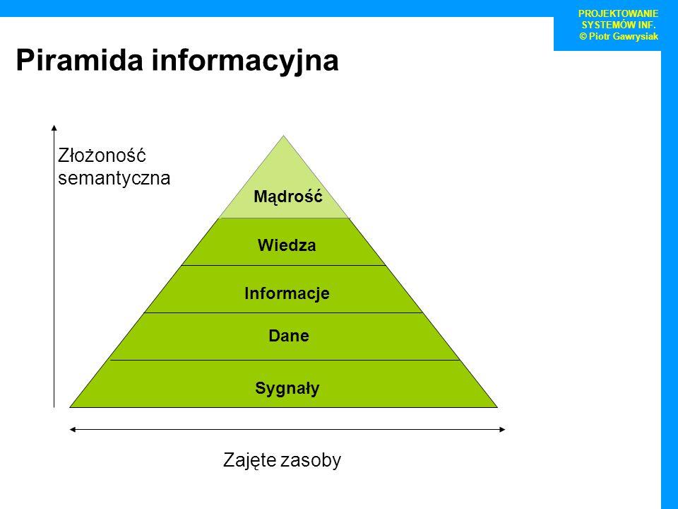 Sygnały Dane Informacje Wiedza Mądrość Zajęte zasoby Złożoność semantyczna PROJEKTOWANIE SYSTEMÓW INF. © Piotr Gawrysiak Piramida informacyjna