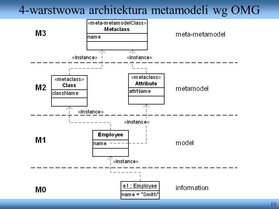 10 4-warstwowa architektura metamodeli wg OMG