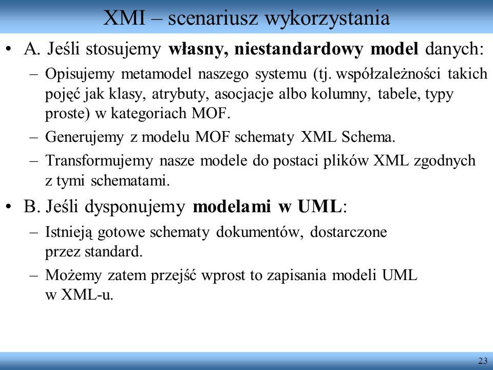 23 XMI – scenariusz wykorzystania A. Jeśli stosujemy własny, niestandardowy model danych: –Opisujemy metamodel naszego systemu (tj. współzależności ta