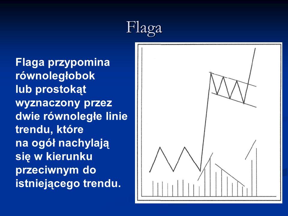 Flaga Flaga przypomina równoległobok lub prostokąt wyznaczony przez dwie równoległe linie trendu, które na ogół nachylają się w kierunku przeciwnym do