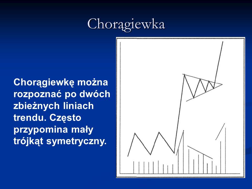 Chorągiewka Chorągiewkę można rozpoznać po dwóch zbieżnych liniach trendu. Często przypomina mały trójkąt symetryczny.