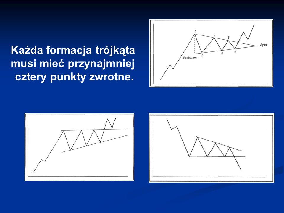 Trójkąt symetryczny Jako ogólną zasadę przyjmuje się, że ceny powinny się wybić w kierunku uprzedniego trendu na odcinku przebiegającym mniej więcej między połową, a trzema czwartymi poziomej długości trójkąta.