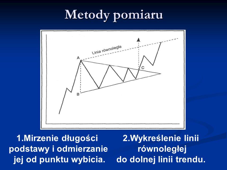 Metody pomiaru 1.Mirzenie długości podstawy i odmierzanie jej od punktu wybicia. 2.Wykreślenie linii równoległej do dolnej linii trendu.
