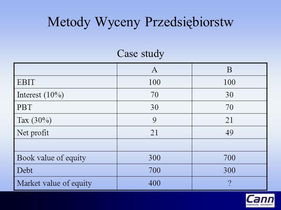 Metody Wyceny Przedsiębiorstw Case study AB EBIT100 Interest (10%)7030 PBT3070 Tax (30%)921 Net profit2149 Book value of equity300700 Debt700300 Marke